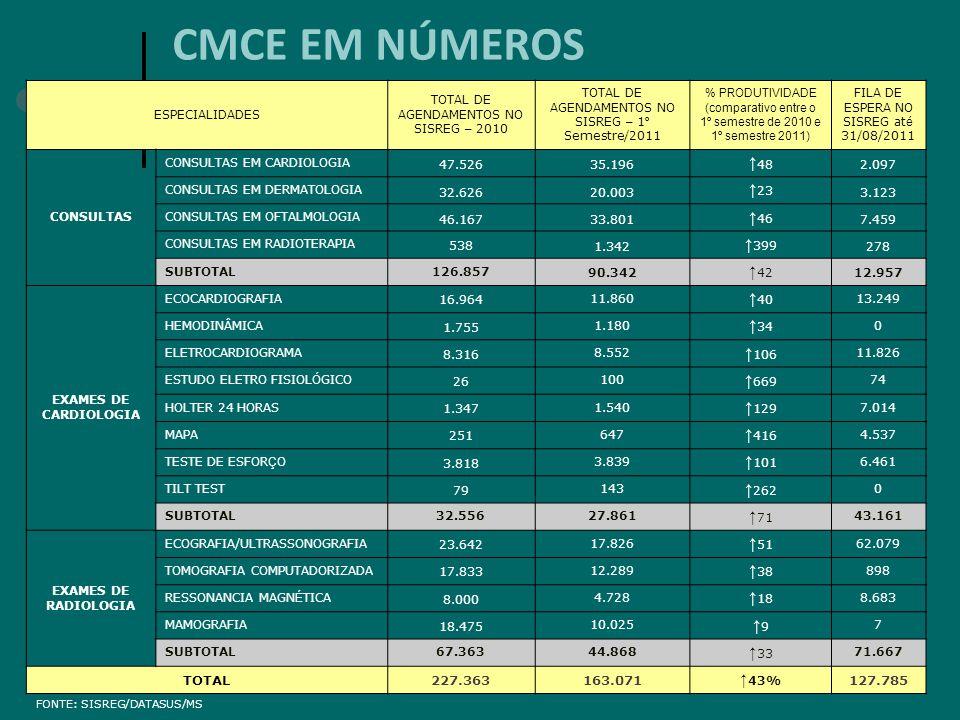 CMCE EM NÚMEROS ↑48 ↑23 ↑46 ↑399 ↑42 ↑40 ↑34 ↑106 ↑669 ↑129 ↑416 ↑101