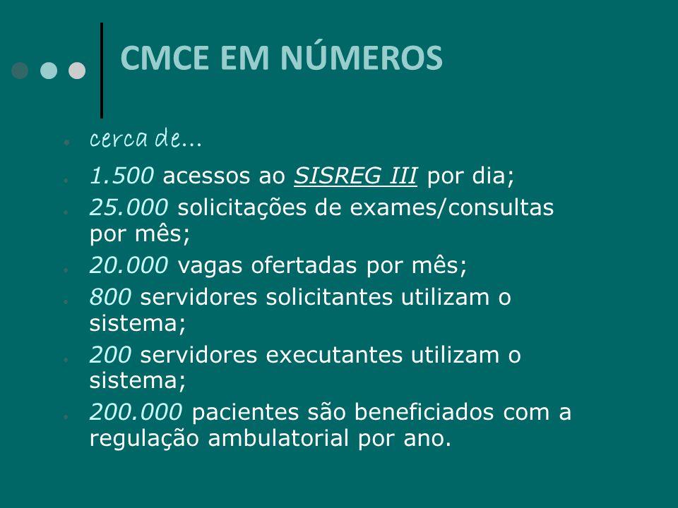 CMCE EM NÚMEROS cerca de… 1.500 acessos ao SISREG III por dia;