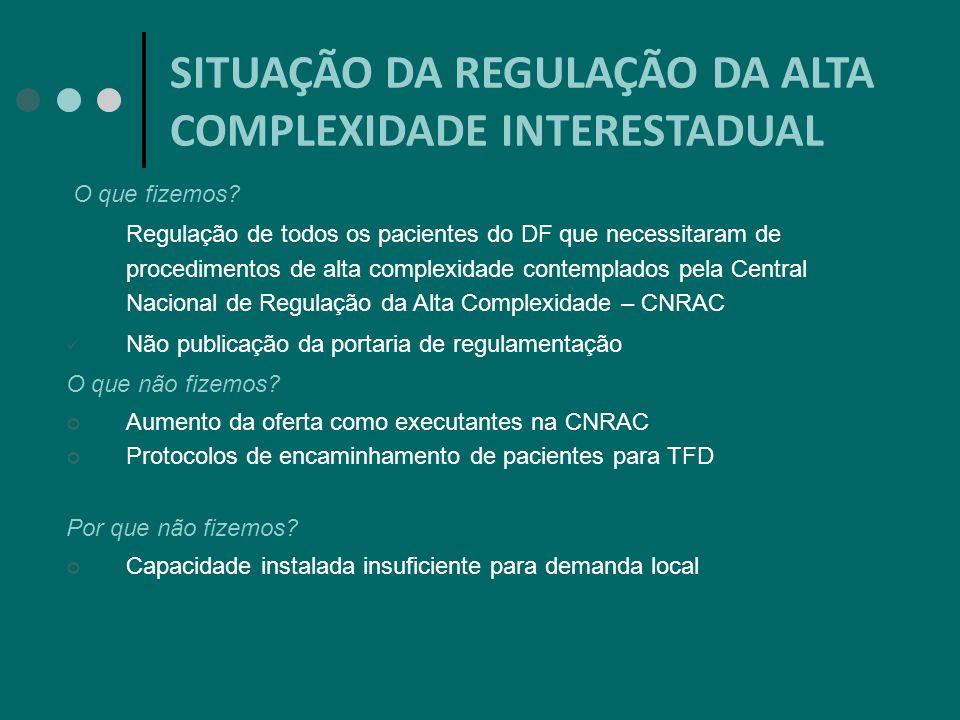 SITUAÇÃO DA REGULAÇÃO DA ALTA COMPLEXIDADE INTERESTADUAL