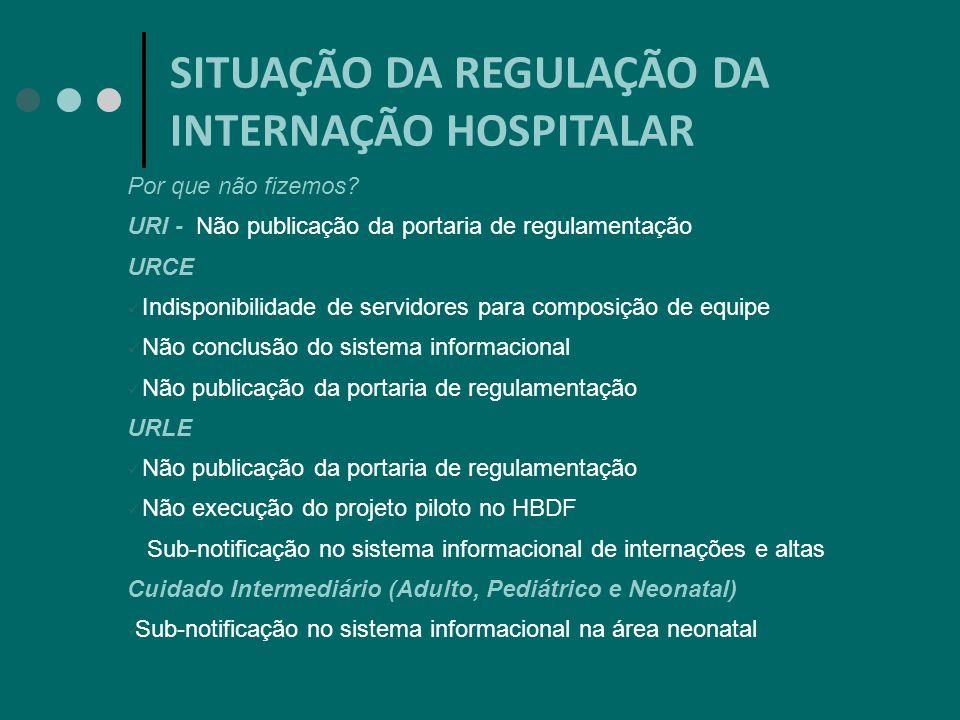 SITUAÇÃO DA REGULAÇÃO DA INTERNAÇÃO HOSPITALAR