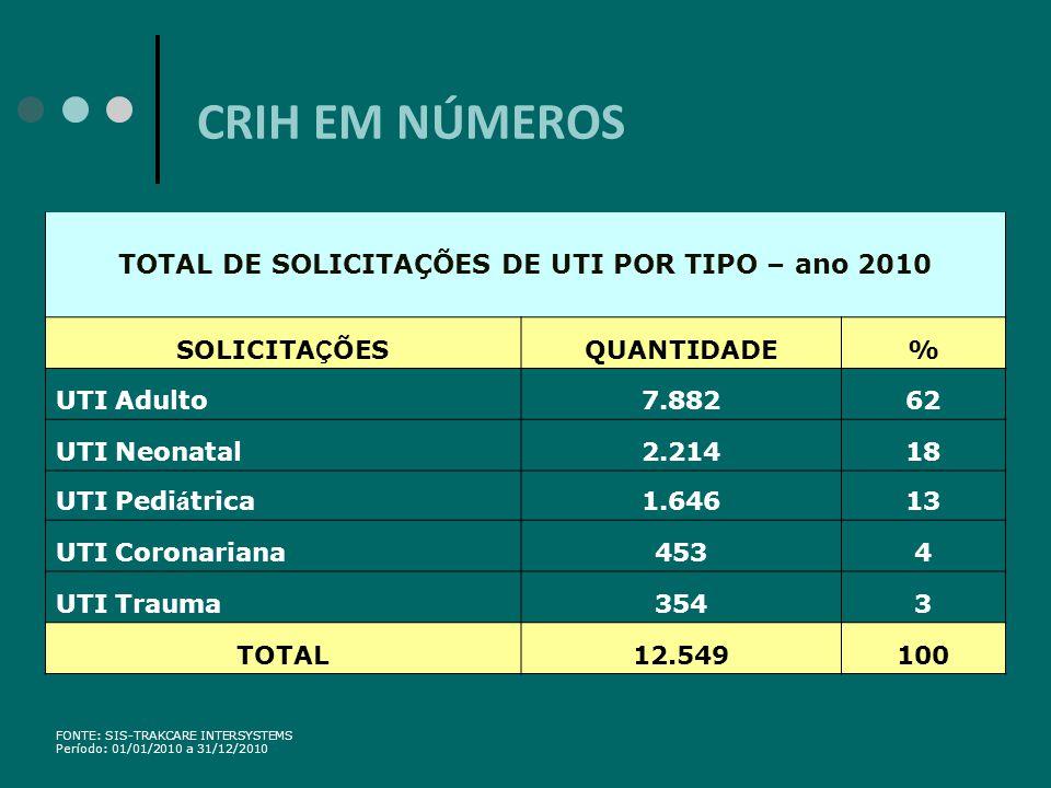 TOTAL DE SOLICITAÇÕES DE UTI POR TIPO – ano 2010