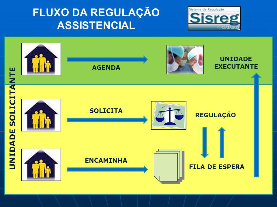 FLUXO DA REGULAÇÃO ASSISTENCIAL