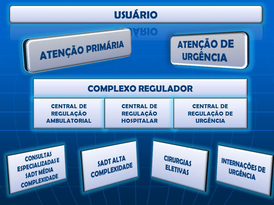 USUÁRIO ATENÇÃO DE URGÊNCIA ATENÇÃO PRIMÁRIA
