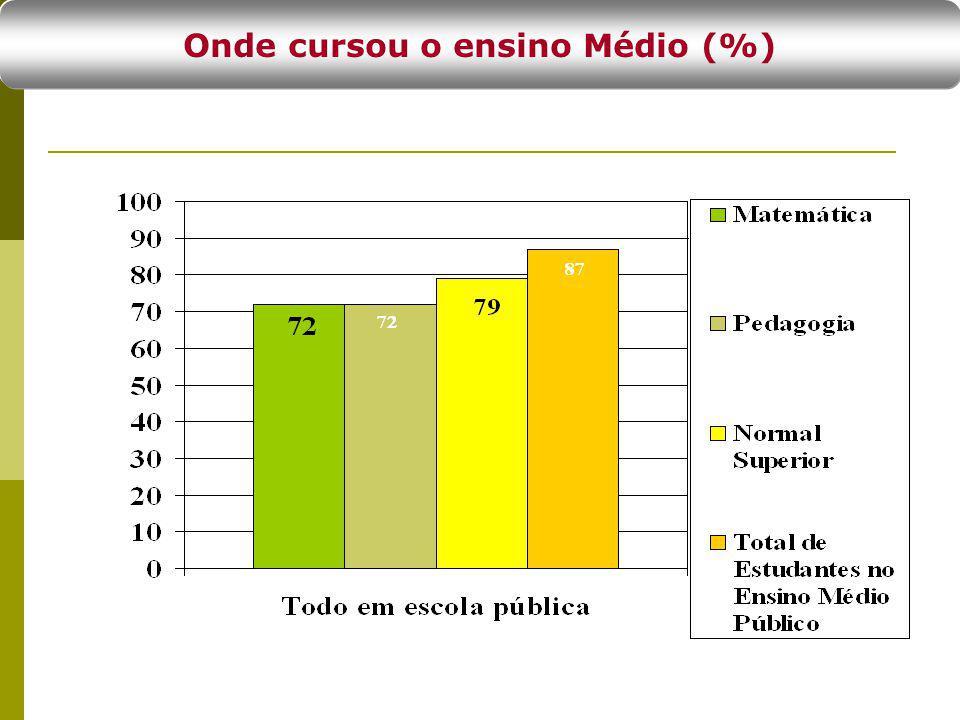 Onde cursou o ensino Médio (%)