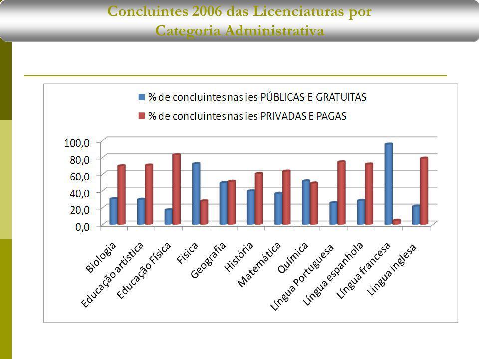 Concluintes 2006 das Licenciaturas por Categoria Administrativa