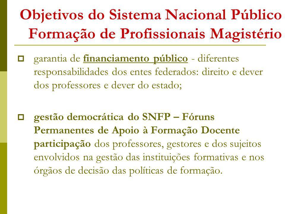 Objetivos do Sistema Nacional Público Formação de Profissionais Magistério