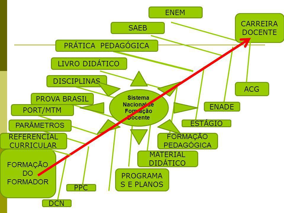 Sistema Nacional de Formação