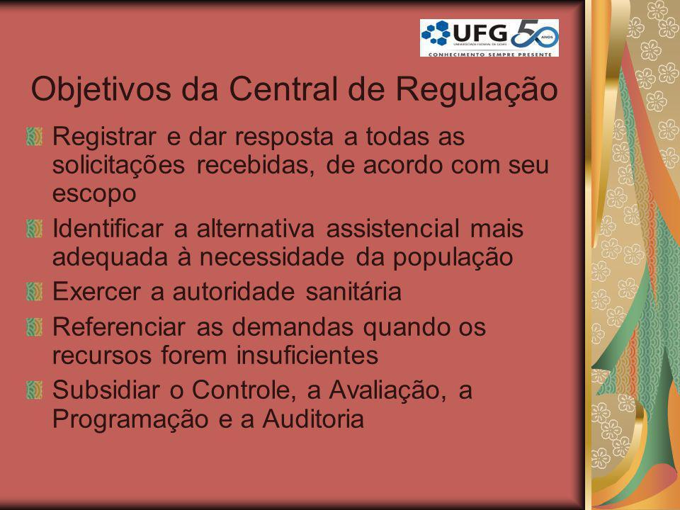 Objetivos da Central de Regulação