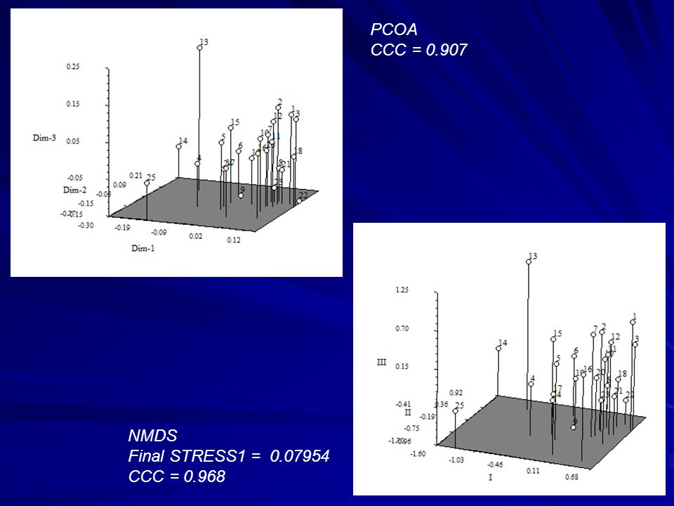 PCOA CCC = 0.907 NMDS Final STRESS1 = 0.07954 CCC = 0.968