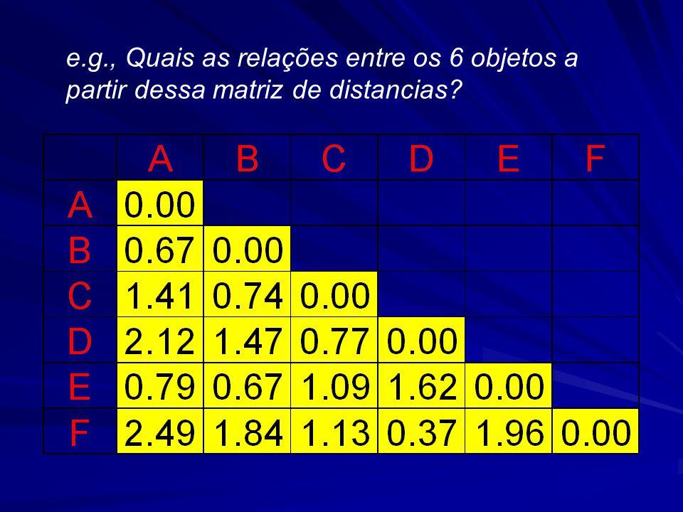 e.g., Quais as relações entre os 6 objetos a partir dessa matriz de distancias
