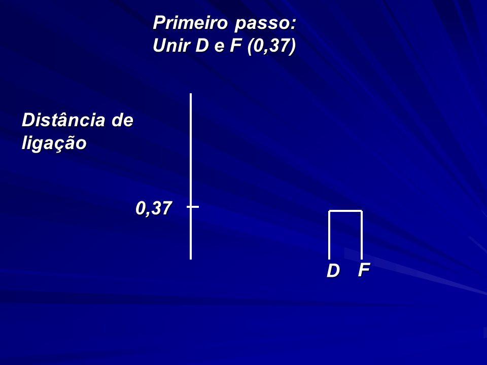 Primeiro passo: Unir D e F (0,37) Distância de ligação 0,37 D F