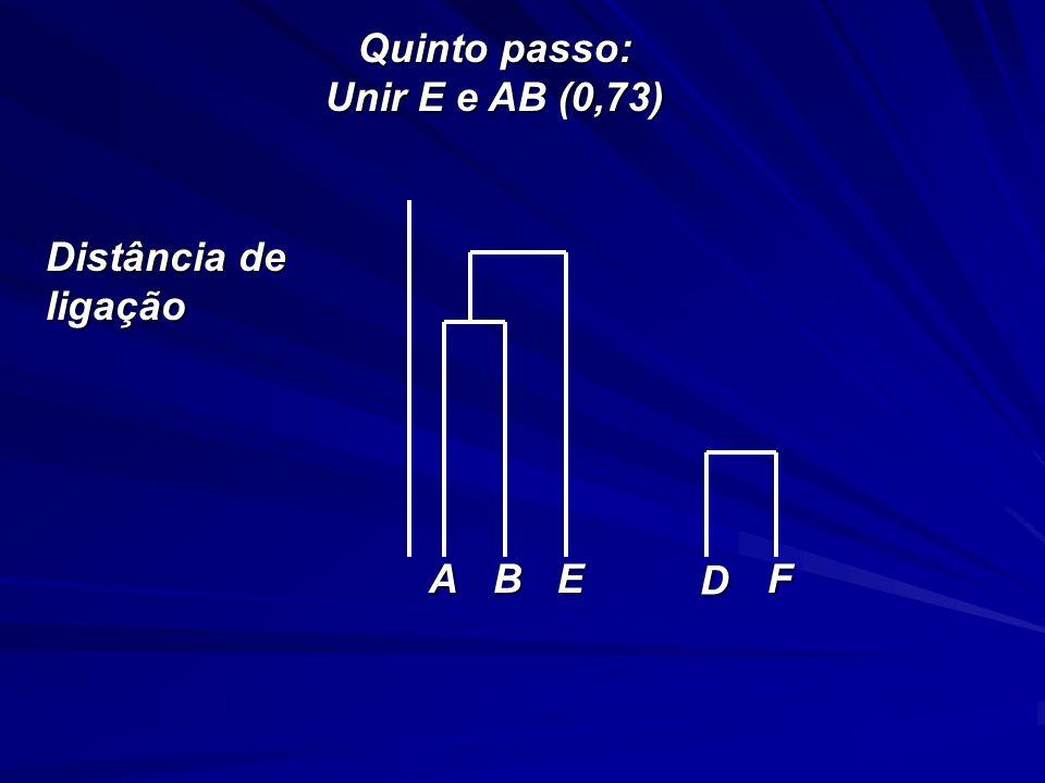 Quinto passo: Unir E e AB (0,73) Distância de ligação A B E D F