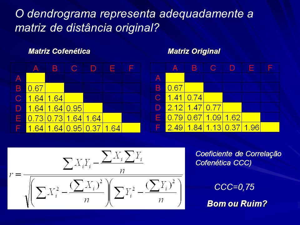 O dendrograma representa adequadamente a matriz de distância original