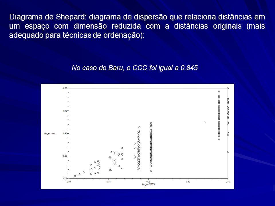 Diagrama de Shepard: diagrama de dispersão que relaciona distâncias em um espaço com dimensão reduzida com a distâncias originais (mais adequado para técnicas de ordenação):