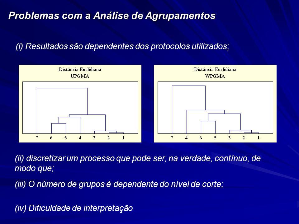 Problemas com a Análise de Agrupamentos