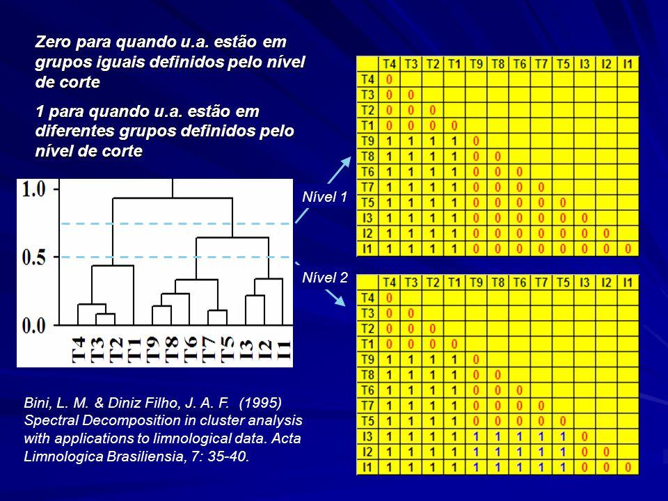 Zero para quando u.a. estão em grupos iguais definidos pelo nível de corte