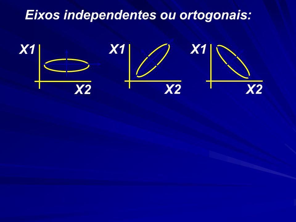 Eixos independentes ou ortogonais: