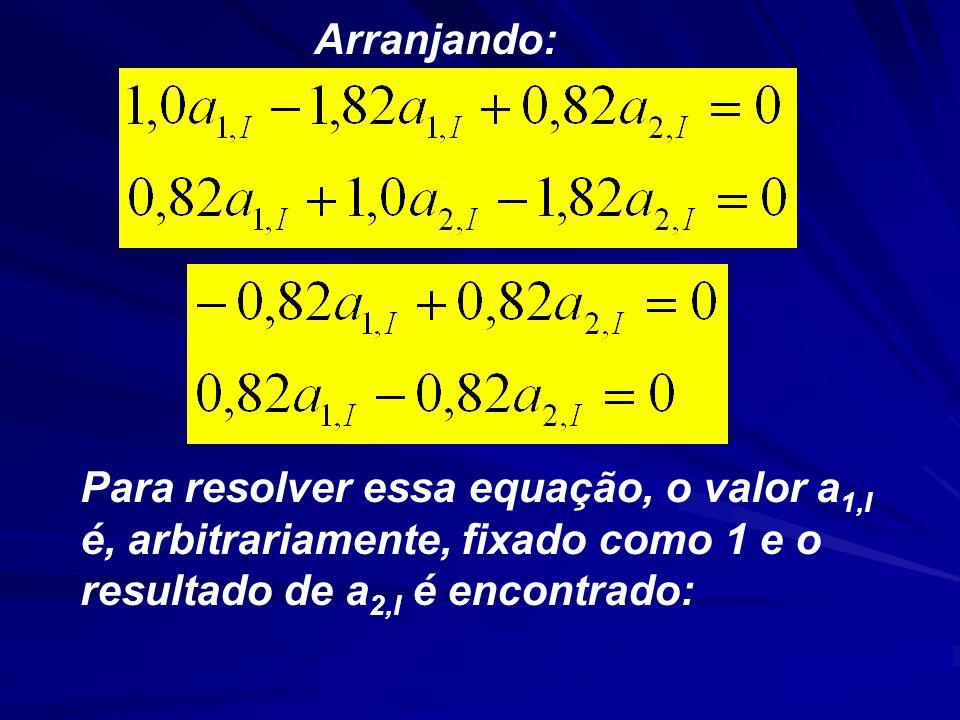 Arranjando: Para resolver essa equação, o valor a1,I é, arbitrariamente, fixado como 1 e o resultado de a2,I é encontrado: