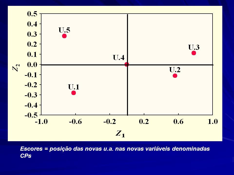Escores = posição das novas u.a. nas novas variáveis denominadas CPs