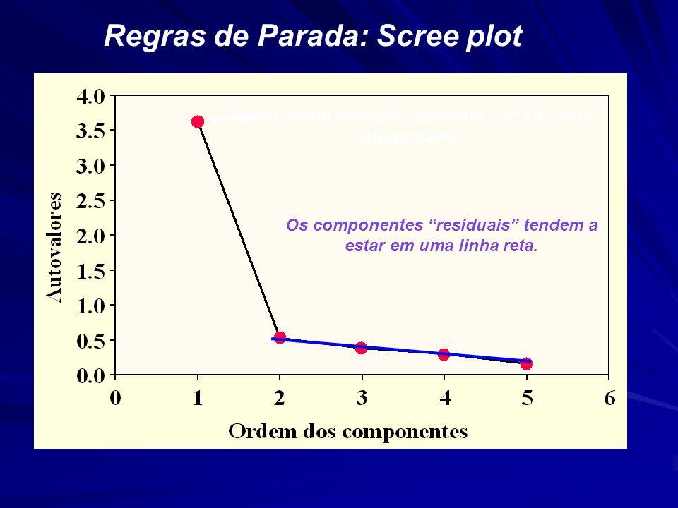 Regras de Parada: Scree plot