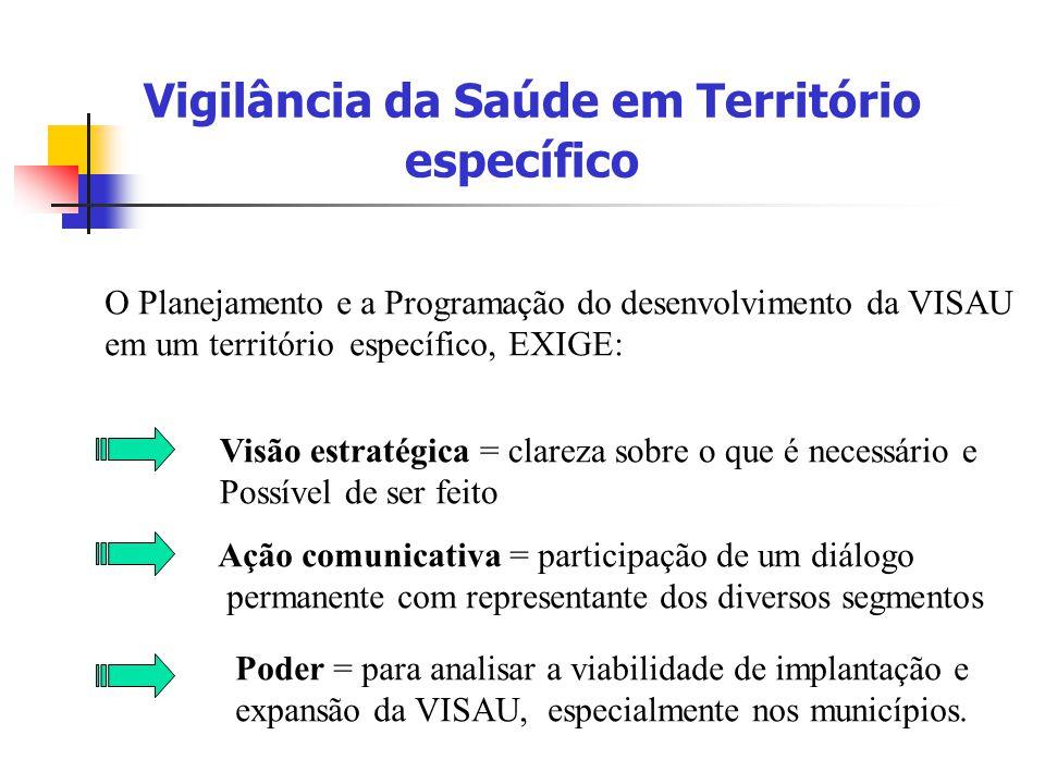 Vigilância da Saúde em Território específico