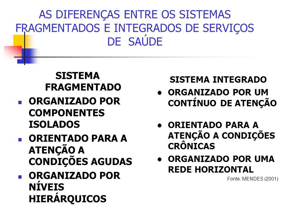 AS DIFERENÇAS ENTRE OS SISTEMAS FRAGMENTADOS E INTEGRADOS DE SERVIÇOS DE SAÚDE