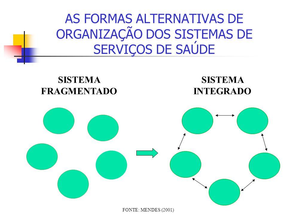 AS FORMAS ALTERNATIVAS DE ORGANIZAÇÃO DOS SISTEMAS DE SERVIÇOS DE SAÚDE