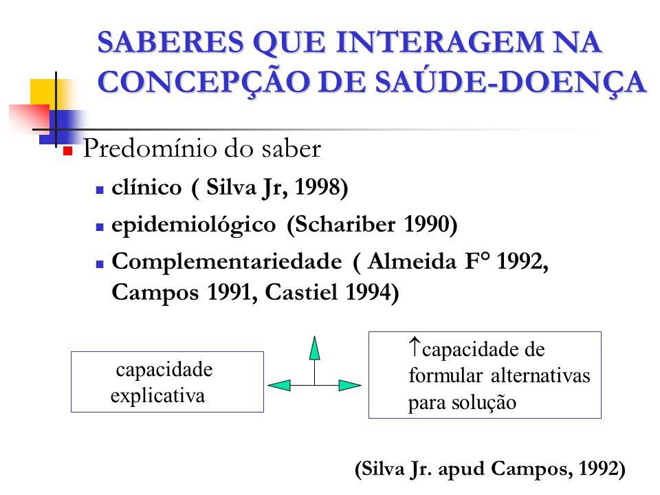 SABERES QUE INTERAGEM NA CONCEPÇÃO DE SAÚDE-DOENÇA