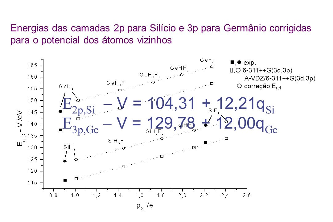 E2p,Si - V = 104,31 + 12,21qSi E3p,Ge - V = 129,78 + 12,00qGe