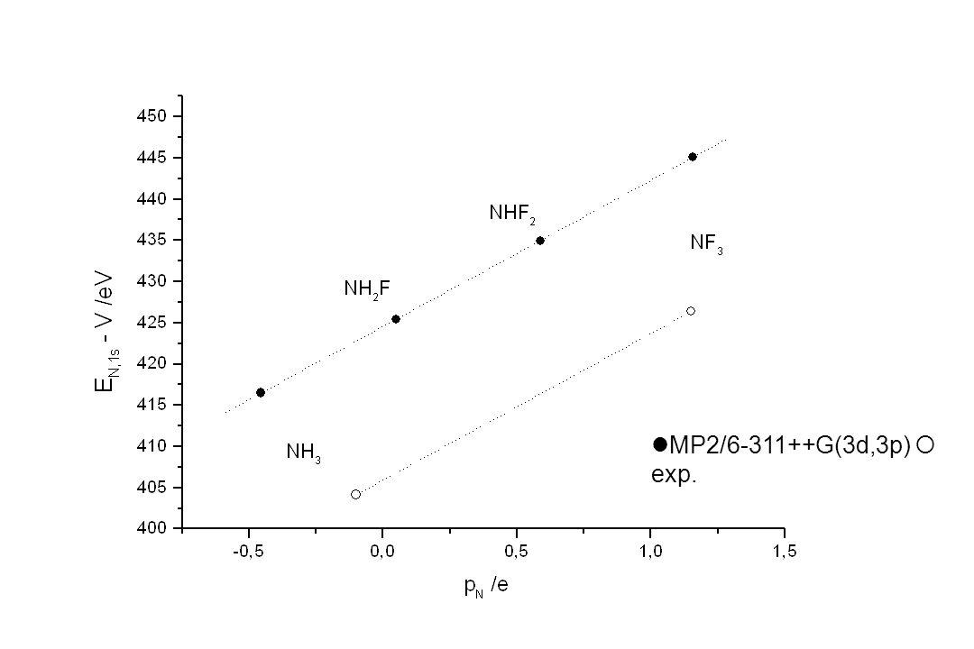 MP2/6-311++G(3d,3p)  exp.