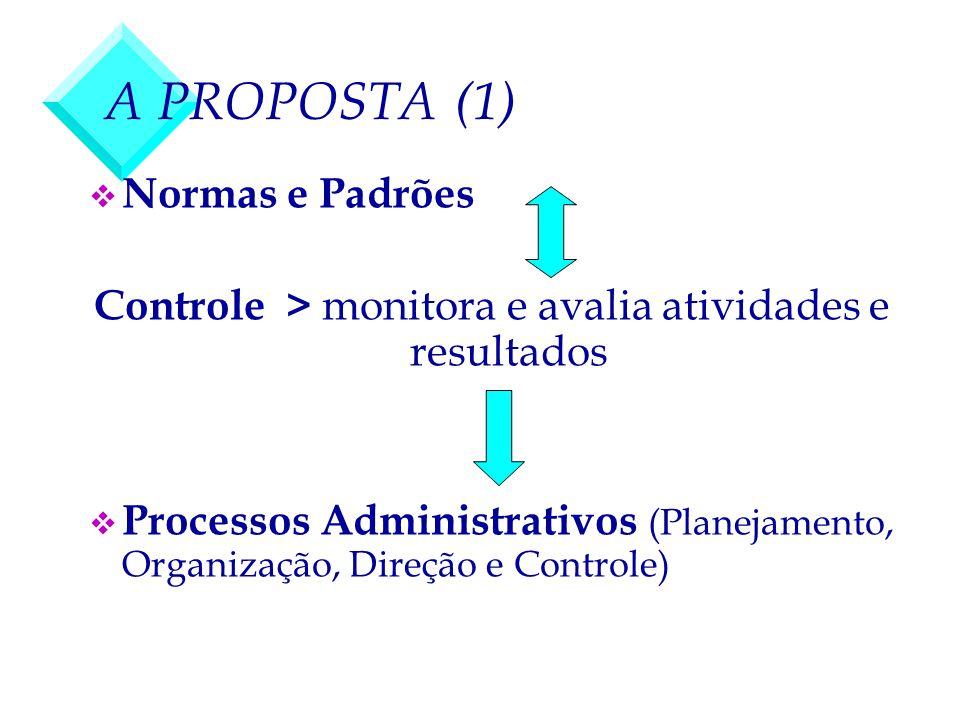 Controle > monitora e avalia atividades e resultados