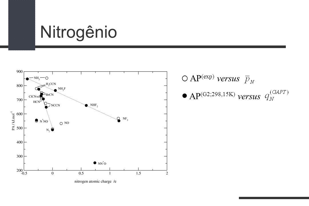 Nitrogênio  AP(exp) versus  AP(G2;298,15K) versus