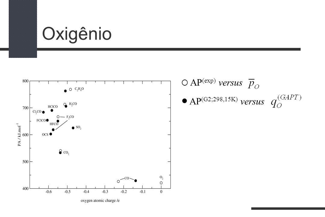 Oxigênio  AP(exp) versus  AP(G2;298,15K) versus