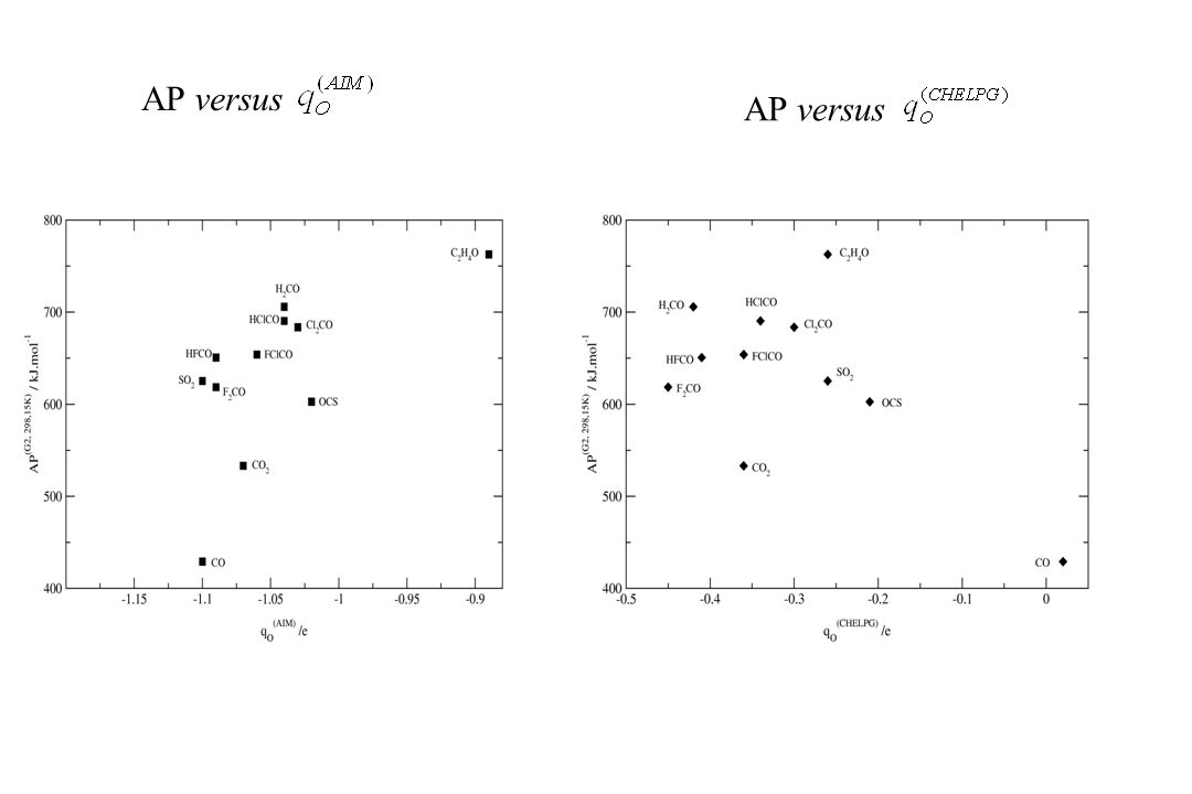 AP versus AP versus