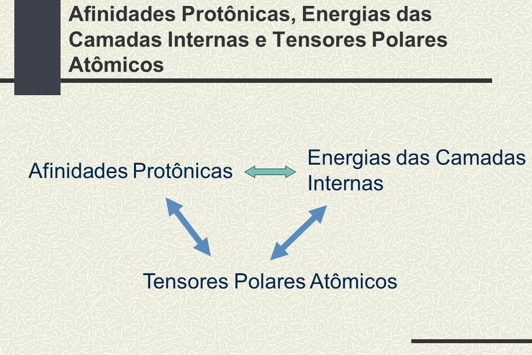 Afinidades Protônicas, Energias das Camadas Internas e Tensores Polares Atômicos