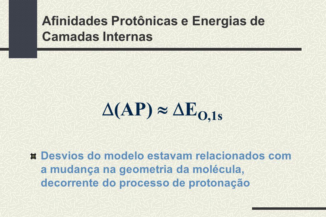 Afinidades Protônicas e Energias de Camadas Internas