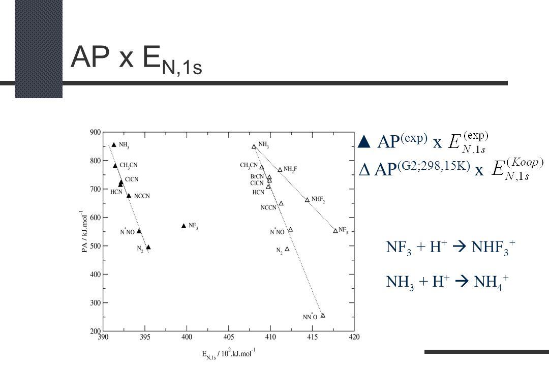 AP x EN,1s ▲ AP(exp) x  AP(G2;298,15K) x NF3 + H+  NHF3+