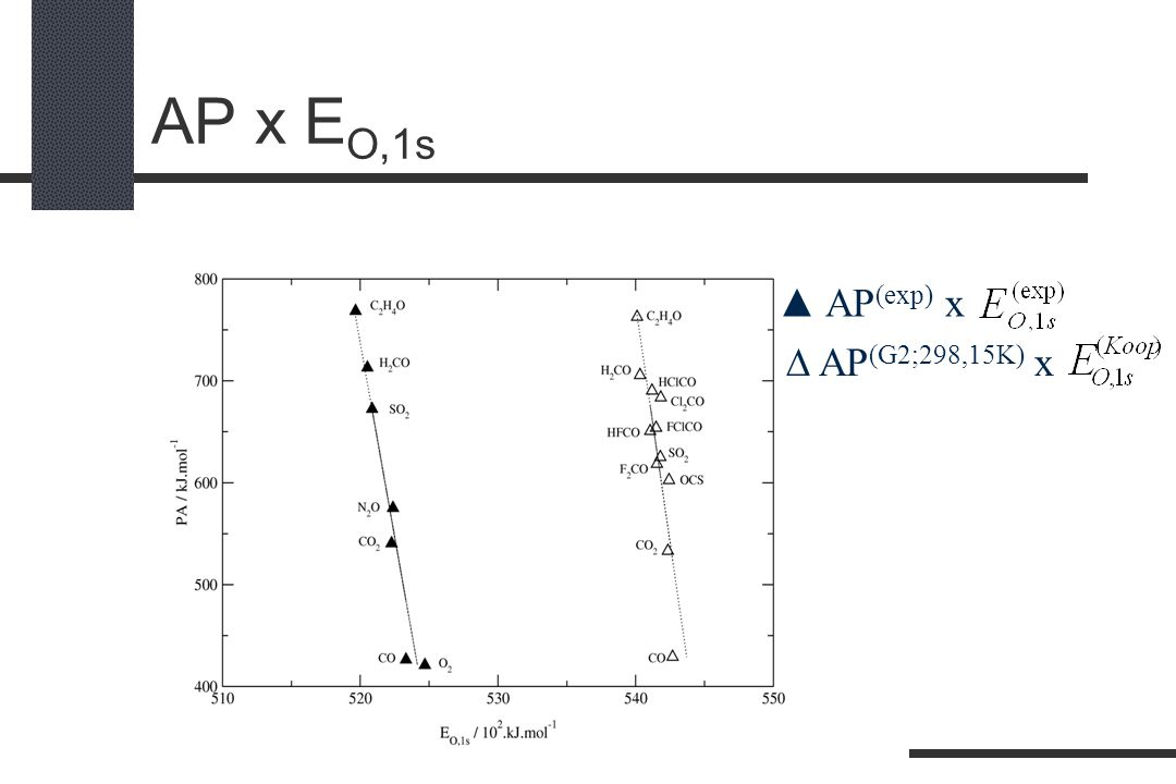 AP x EO,1s ▲ AP(exp) x  AP(G2;298,15K) x