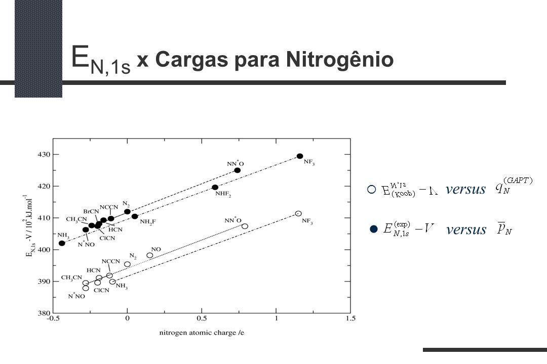 EN,1s x Cargas para Nitrogênio
