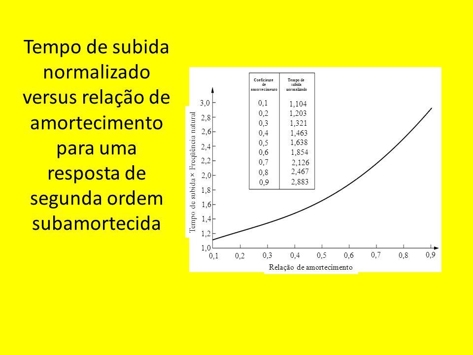 Tempo de subida normalizado versus relação de amortecimento para uma resposta de segunda ordem subamortecida