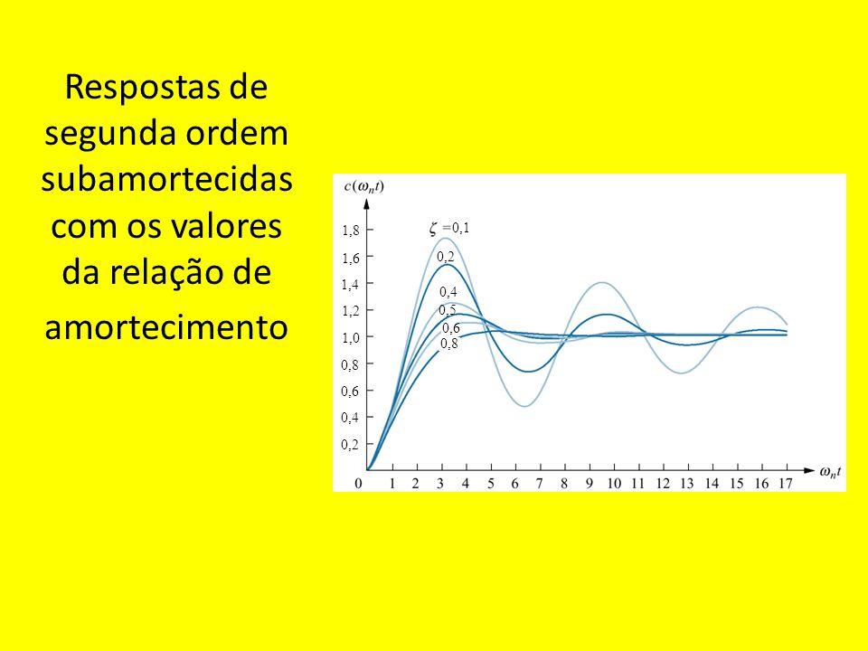 Respostas de segunda ordem subamortecidas com os valores da relação de amortecimento