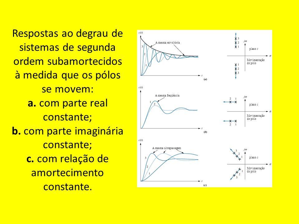 Respostas ao degrau de sistemas de segunda ordem subamortecidos à medida que os pólos se movem: a. com parte real constante; b. com parte imaginária constante; c. com relação de amortecimento constante.
