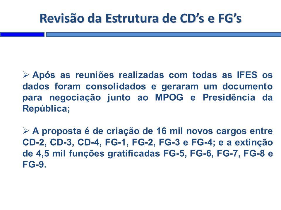 Revisão da Estrutura de CD's e FG's