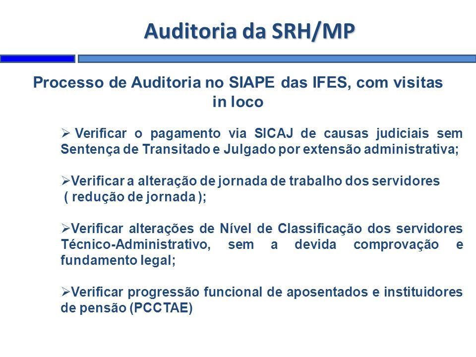 Processo de Auditoria no SIAPE das IFES, com visitas in loco