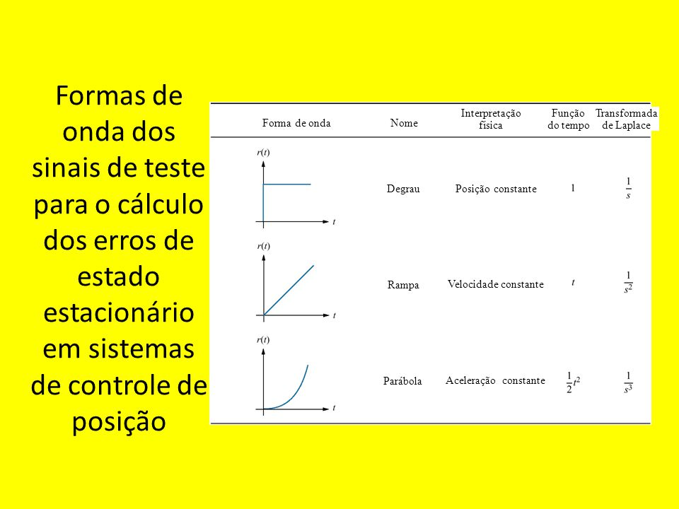 Formas de onda dos sinais de teste para o cálculo dos erros de estado estacionário em sistemas de controle de posição