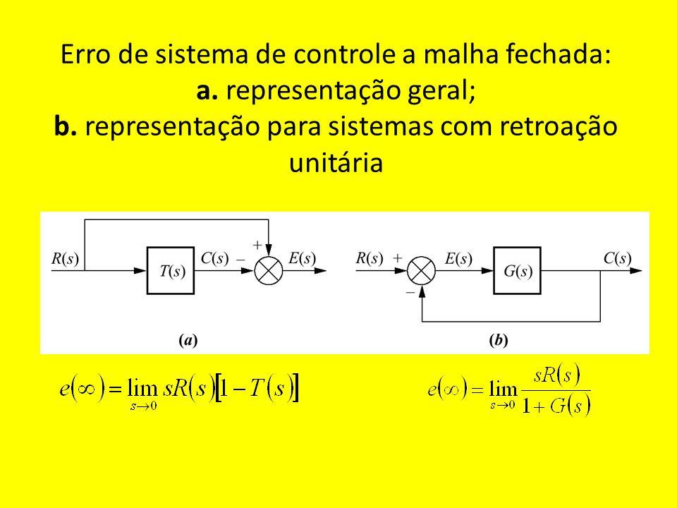 Erro de sistema de controle a malha fechada: a. representação geral; b