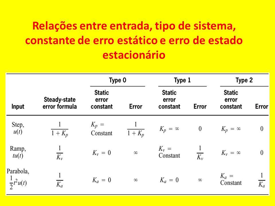 Relações entre entrada, tipo de sistema, constante de erro estático e erro de estado estacionário