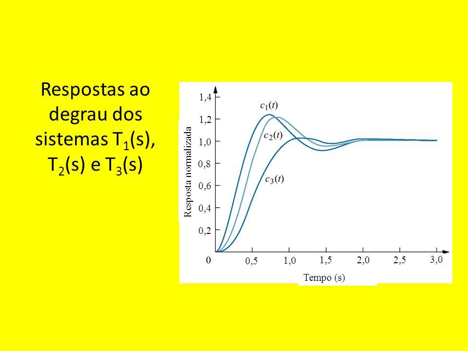 Respostas ao degrau dos sistemas T1(s), T2(s) e T3(s)