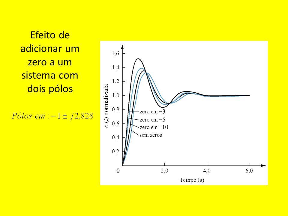 Efeito de adicionar um zero a um sistema com dois pólos
