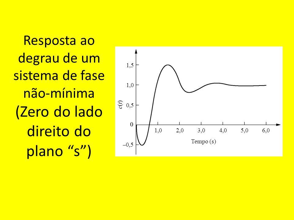 Resposta ao degrau de um sistema de fase não-mínima (Zero do lado direito do plano s )